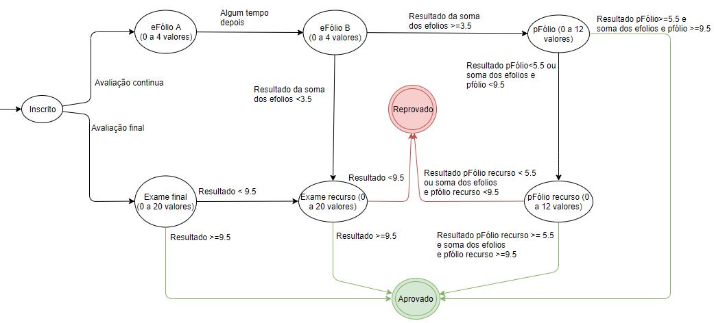 Categoria:Engenharia Informática - Wiki Universidade Aberta